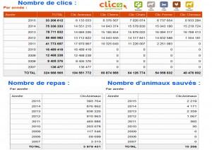 clics animaux resultats 2015